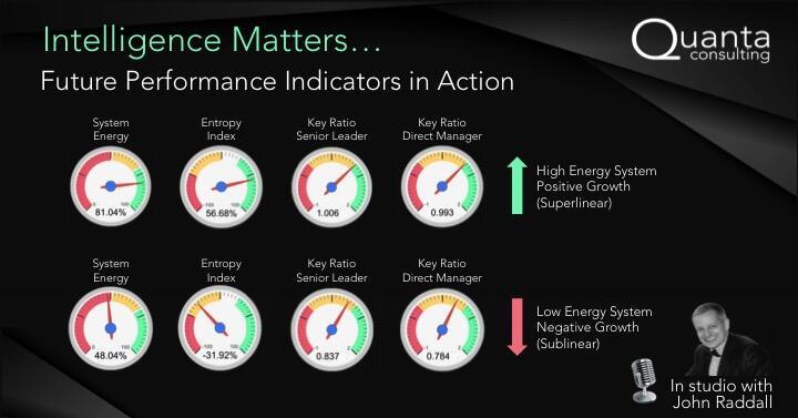 Future Performance Indicators in Practice