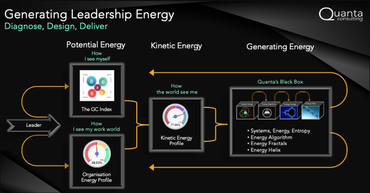 The Leadership Energy Generator